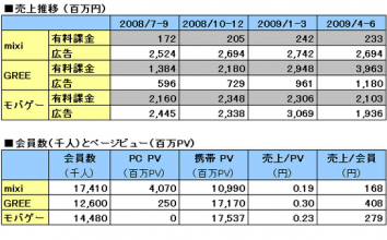 【2009年8月最新版】 直近決算発表に基づく mixi,モバゲー,GREE の業績比較。明暗を分けた要因の分析