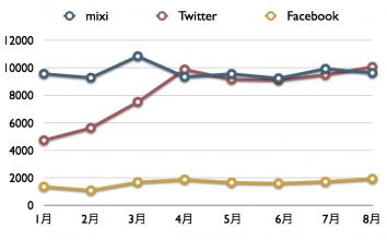 Twitterがついに1000万人超え。2010年8月度最新ニールセン調査