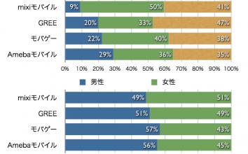 【2011年2月最新版】直近決算発表に基づくmixi、GREE、モバゲー、Amebaの業績比較