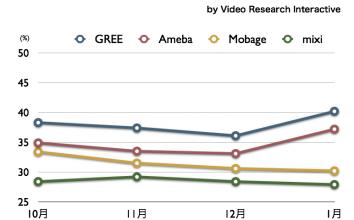 GREE, Ameba, Mobage, mixi 2011年1月最新VRI調査 〜 携帯視聴率のデータを公開します