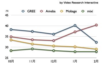 GREE, Ameba, Mobage, mixi 2011年2月最新VRI調査 〜 携帯視聴率のデータを公開します