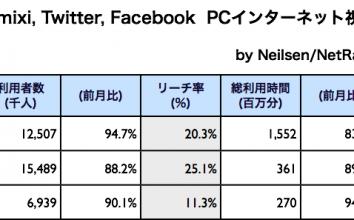mixi, Twitter, Facebook 2011年4月最新ニールセン調査 〜 デモグラフィック分布比較もプラスしました