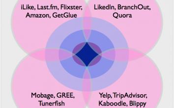 ソーシャルグラフの進化と新興サービスがとるべき戦略