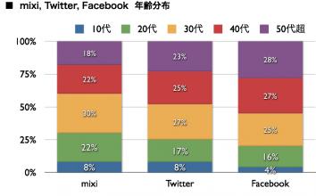 mixi, Twitter, Facebook 2011年6月最新ニールセン調査、Facebook利用者872万人へ