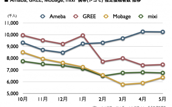 Ameba, GREE, Mobage, mixi 2011年5月最新VRI調査 〜 携帯ネット視聴率のデータを公開します