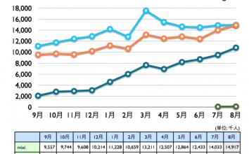 mixi, Twitter, Facebook, Google+ 2011年8月最新ニールセン調査。Facebook訪問者、ついに1000万人超へ
