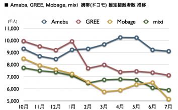 Ameba, GREE, Mobage, mixi, 2011年7月最新の携帯ネット視聴率を公開