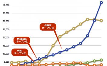 【2012年2月最新版】直近決算発表に基づくmixi、GREE、Mobage、Amebaの業績比較