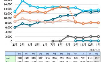 mixi, Twitter, Facebook, Google+, Linkedin 2012年1月最新ニールセン調査