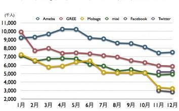 Ameba, GREE, Mobage, mixi, Facebook, Twitter, 2011年12月 最新ドコモ携帯ネット視聴率