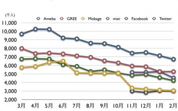 Ameba, GREE, Mobage, mixi, Facebook, Twitter, 2012年2月 最新ドコモ携帯ネット視聴率