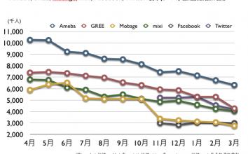 Ameba, GREE, Mobage, mixi, Facebook, Twitter, 2012年3月 最新ドコモ携帯ネット視聴率