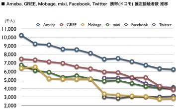 Ameba, GREE, Mobage, mixi, Facebook, Twitter, 2012年4月 最新ドコモ携帯ネット視聴率