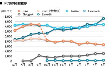 mixi, Twitter, Facebook, Google+, Linkedin 2012年5月最新ニールセン調査