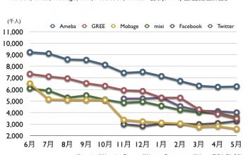 2012年5月 VRI 最新ドコモ携帯ネット視聴率 (Ameba, GREE, Mobage, mixi, Facebook, Twitter)
