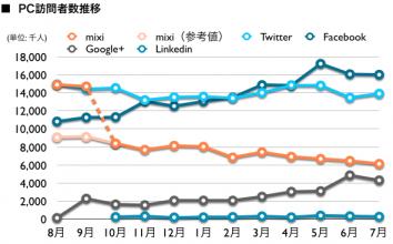 mixi, Twitter, Facebook, Google+, Linkedin 2012年7月最新ニールセン調査