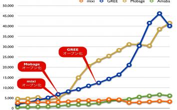【2012年8月】直近決算発表に基づくmixi、GREE、Mobage、Amebaの業績比較
