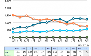 mixi, Twitter, Facebook, Google+, Linkedin 2012年9月最新ニールセン調査