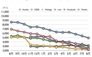 Ameba, GREE, Mobage, mixi, Facebook, Twitter, 2012年8月 最新ドコモ携帯ネット視聴率