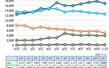 mixi, Twitter, Facebook, Google+, Linkedin 2012年11月最新ニールセン調査