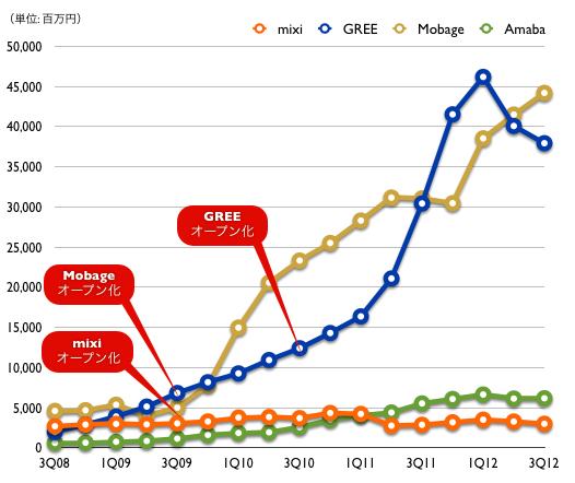 【2008年7-9月期 〜 2012年7-9月期までのSNS関連売上の時系列推移】