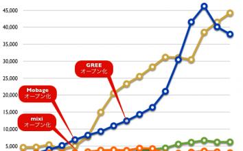 【2012年11月】直近決算発表に基づくmixi、GREE、Mobage、Amebaの業績比較