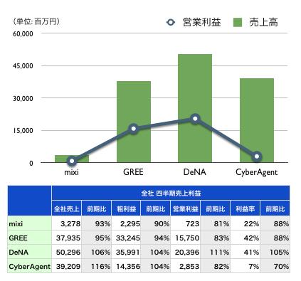 【2012年7-9月期 全社売上および利益の比較チャート】
