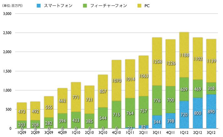 【2009年1-3月期 〜 2012年7-9月期までのAmeba広告関連売上の時系列推移】