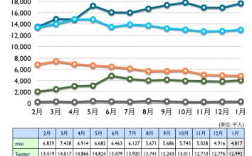 mixi, Twitter, Facebook, Google+, Linkedin 2013年1月最新ニールセン調査