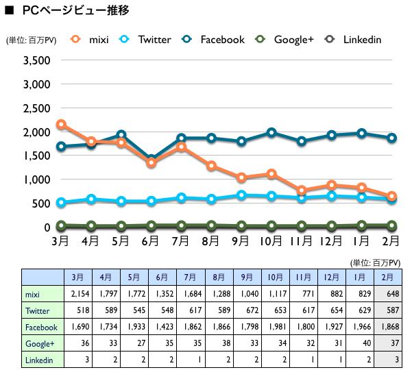 mixi, Twitter, Facebook, Google+, Linkedin 2013年2月最新ニールセン調査 | in the looop