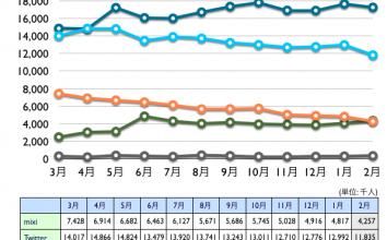 mixi, Twitter, Facebook, Google+, Linkedin 2013年2月最新ニールセン調査
