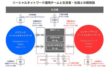 統制から開放へ–情報システムの役割が変わる(2)