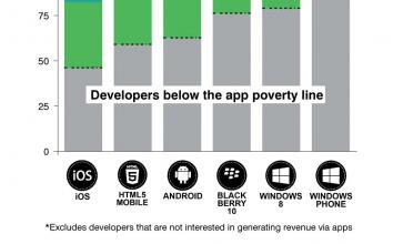 全127ヶ国、世界最大級のアプリ開発動向が発表 〜 アプリからのコマース売上が急拡大
