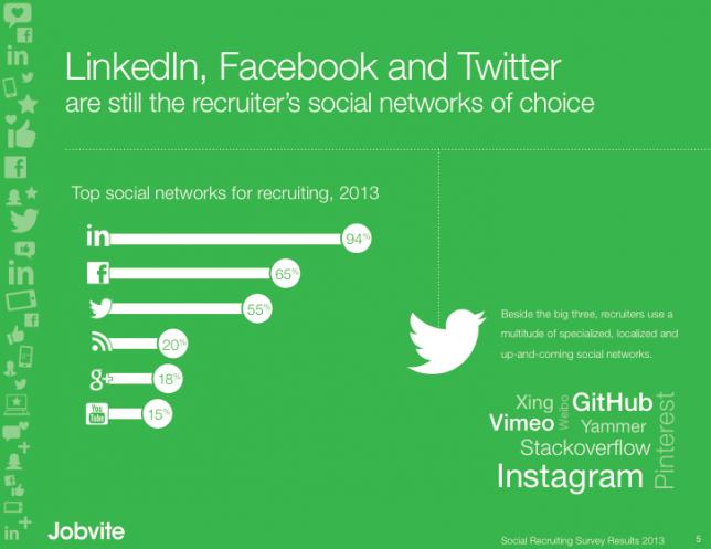 最も活用されているソーシャルネットワークはLinkedIn