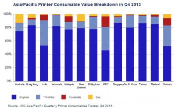 APACのプリンタ消耗品市場で起きているサードパーティブランドへのシフト
