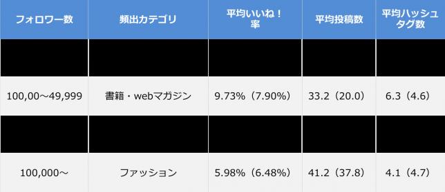 Instagram企業アカウントエンゲージメント率ランキング_全体サマリ_201511