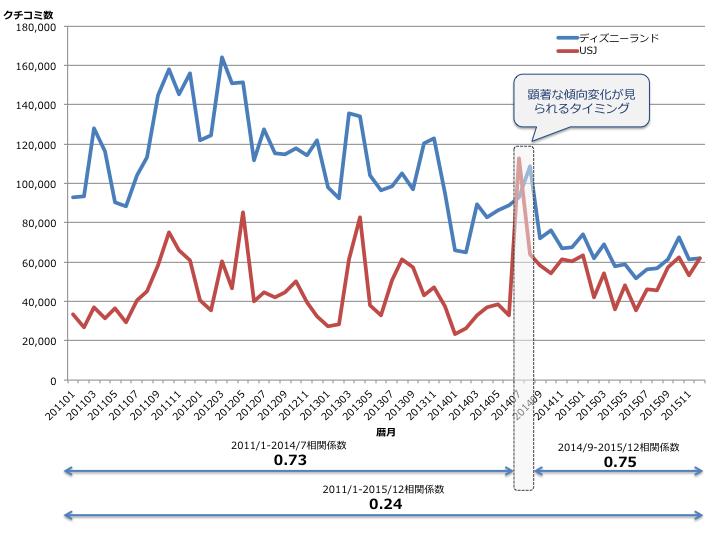 図1「ディズニーランド」と「ユニバーサル・スタジオ・ジャパン」クチコミ数の月次推移