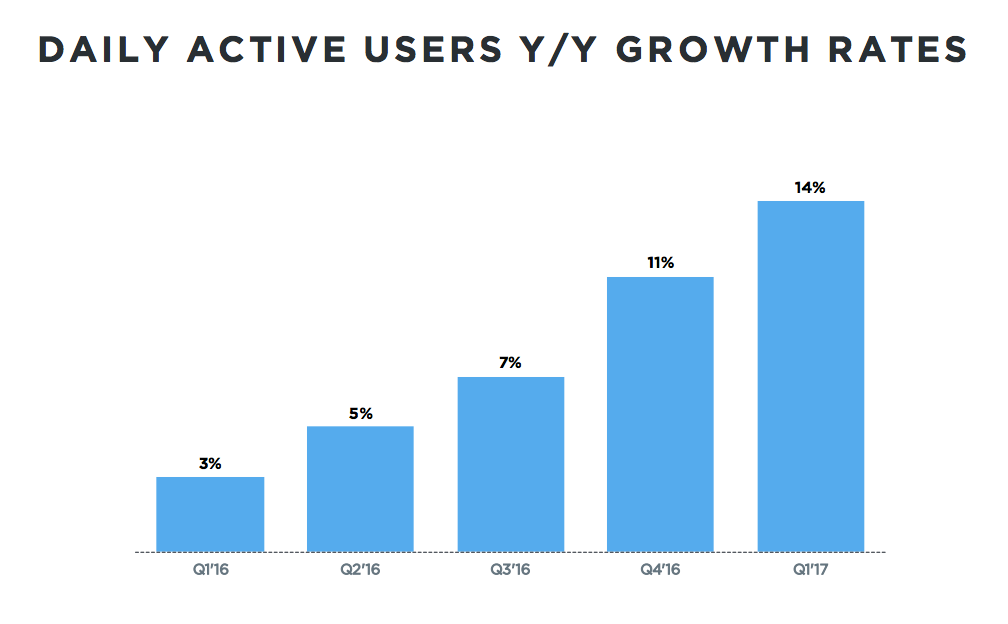 Twitter DAU growth 20171Q