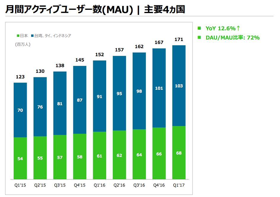LINE主要4カ国MAU推移20171Q
