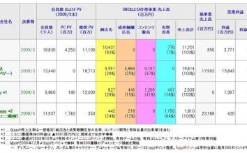 最新決算情報に基づく,mixi,モバゲー,GREE,ニコニコ動画のビジネスモデル比較