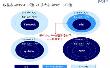 【速報】モバゲーがオープン化戦略を発表。mixi,Facebookとの緊急比較