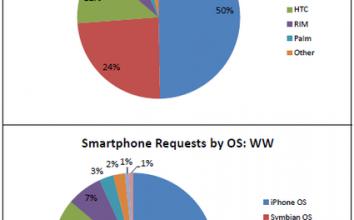 mixi,モバゲー,iPhone 徹底比較調査時の裏ネタ公開。ソーシャルアプリ開発に役立つチャートまとめ