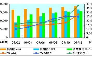 【2010年2月最新版】直近決算発表に基づくmixi,GREE,モバゲーの業績比較 ~ オープン化は三社業績にどのような影響を与えたか?