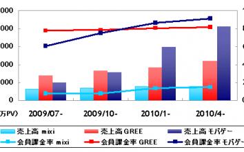 【2010年8月最新版】直近決算発表に基づくmixi,GREE,モバゲーの業績比較 ~ モバゲー独走状態だが、グリー巻き返しの兆しが
