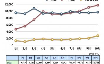 mixi, Twitter, Facebook 2010年10月最新ニールセン調査 〜 Twitterは堅調、Facebookは急伸