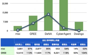 【2010年11月最新版】直近決算発表に基づくmixi、GREE、モバゲーの業績比較 ~ Amebaとニコニコ動画もあわせてチェック