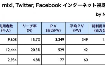 mixi, Twitter, Facebook 2010年11月最新ニールセン調査 〜 Twitter、ついに国内ネット人口の20%超え