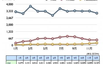 mixi, Twitter, Facebook 2010年12月最新ニールセン調査 〜 Facebook堅調に300万人超、ページビューも大幅増