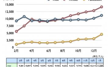 mixi, Twitter, Facebook 2011年1月最新ニールセン調査 〜 Facebook急増450万人超え、Twitter、mixiも増加。国内ソーシャルメディア普及が加速