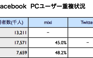 mixi, Twitter, Facebook 2011年3月最新ニールセン調査 〜 震災の影響でソーシャルメディア利用者が急増。Facebookは760万人超え